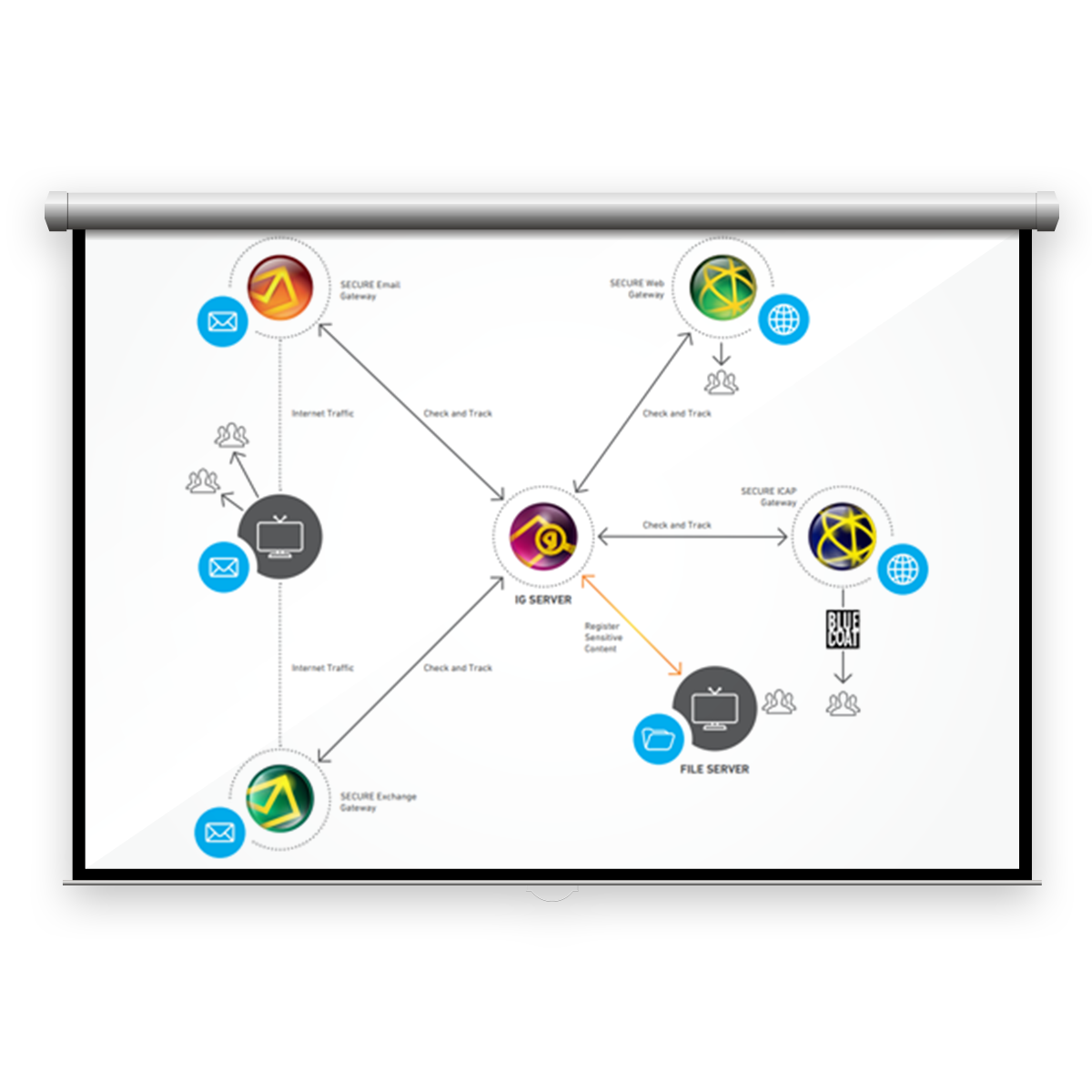 Clearswift Information Governance diagram